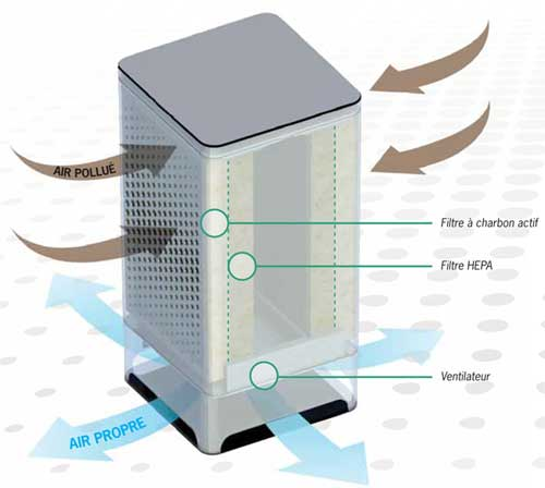 Comparatif purificateur d'air